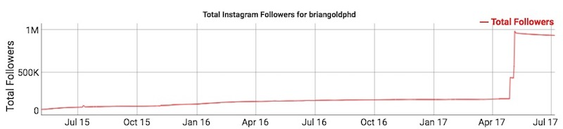 Fake Followers BrianGoldPHD
