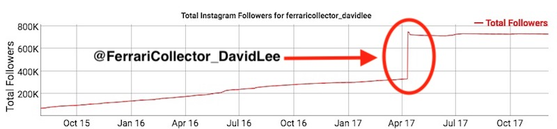 Fake-Followers-David-Lee-Ferrari