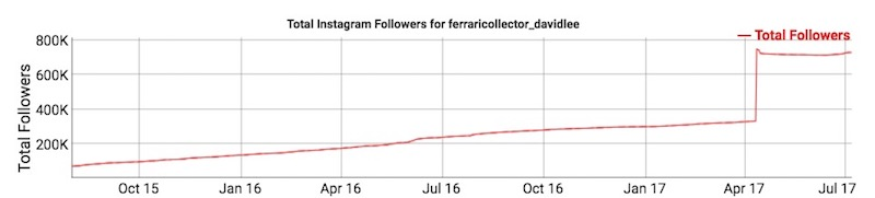 Ferrari Collector David Lee Fake Followers